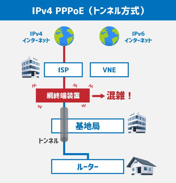 IPv4 PPPoE(トンネル方式)では網終端装置にて混雑しやすいためインターネットに繋がり難いときがある