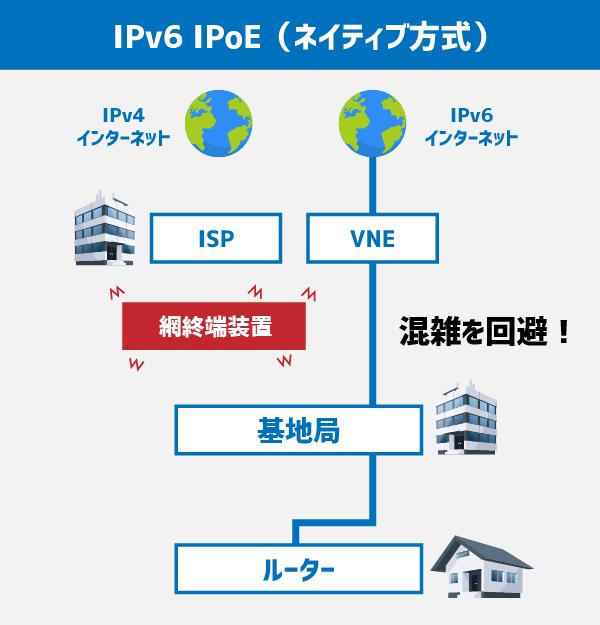 IPv6 IPoE(ネイティブ方式)では混雑しやすい網終端装置を回避してインターネットにつながる