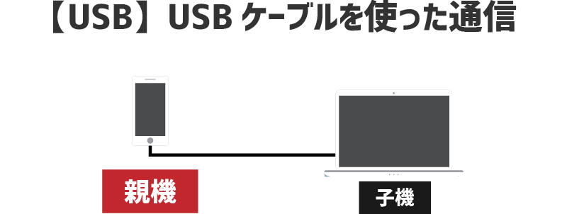 USBケーブルでスマホとパソコンを繋いで通信する