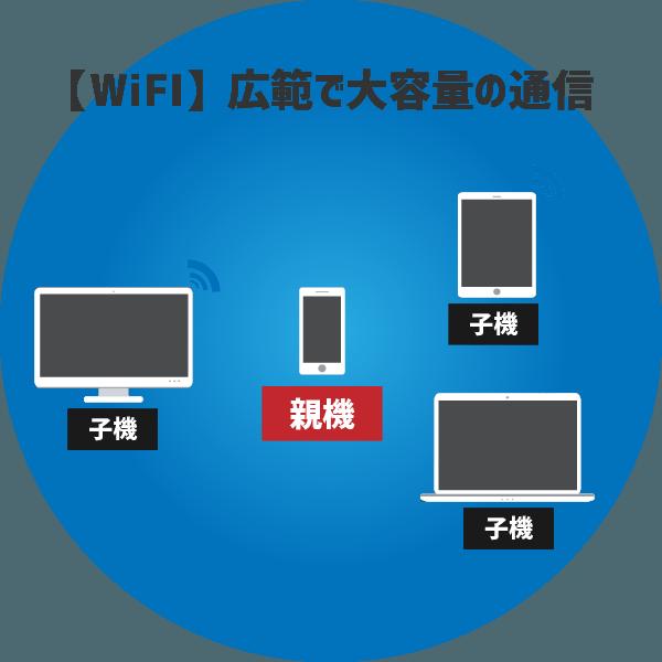 WiFiは広範で大容量の通信を得意とする