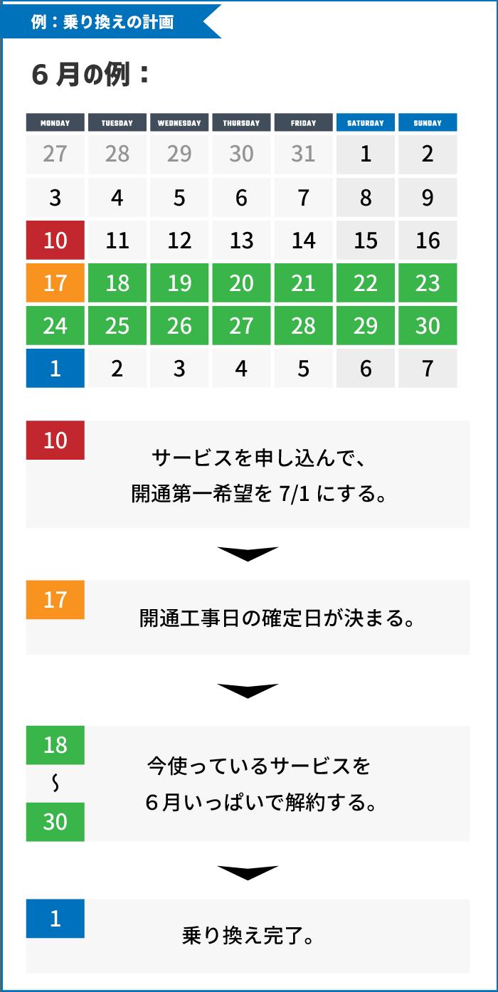 具体的な乗り換え日の計画例(サービス申し込み→開通工事日の確定→既存サービスの解約→乗り換え完了)