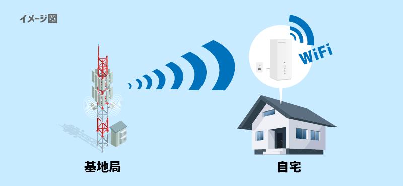 ホームWiFi(モバイル回線)は、基地局から電波を受け取ってWiFiを飛ばす