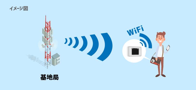 ポケットWiFi(モバイル回線)は、基地局から電波を受け取ってWiFiを飛ばす