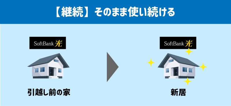 【継続】そのままソフトバンク光を使い続ける