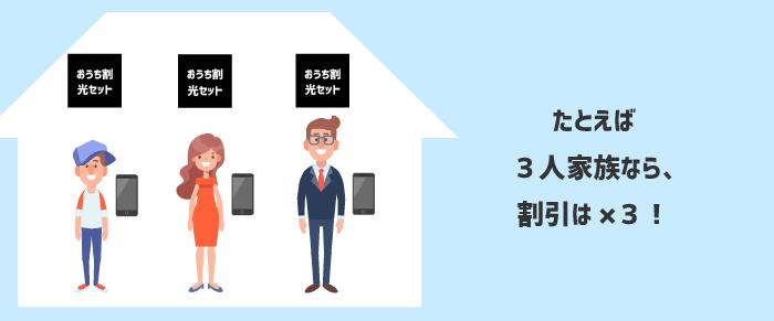 同じ住所に住む家族に適用されるおうち割光セット