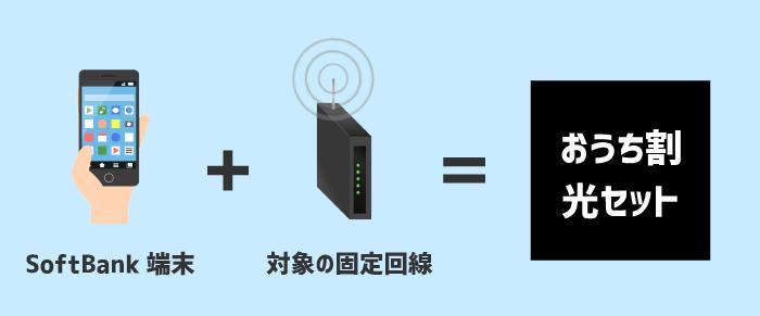 SoftBank端末と対象の固定回線を契約すると、おうち割光セットが適用できる