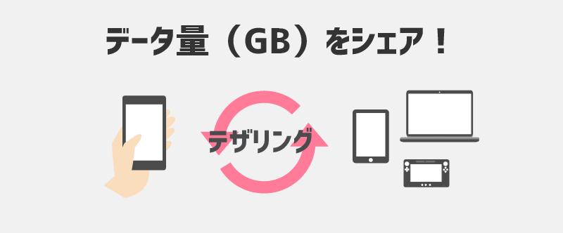 テザリングとは、データ量(GB)を他の端末とシェアすること