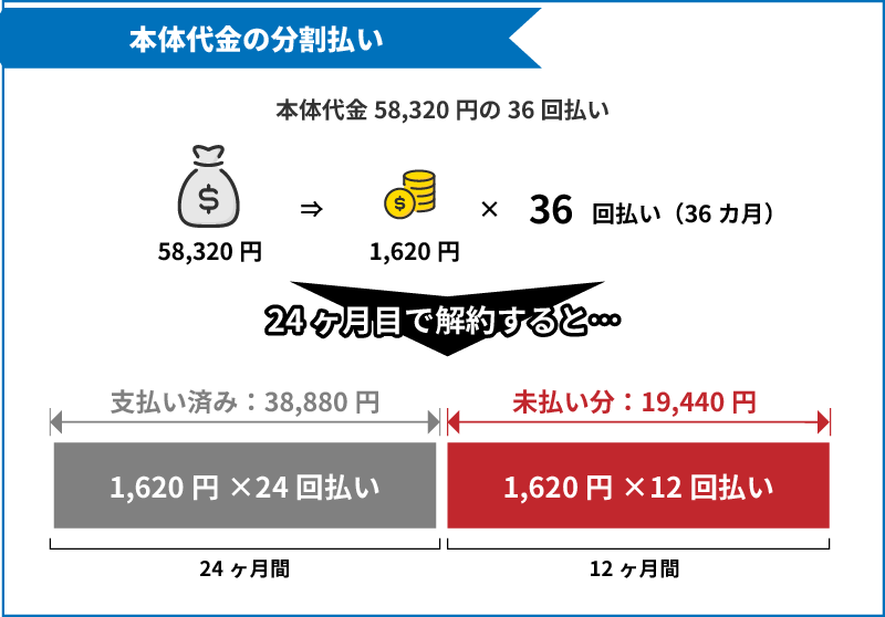 SoftBank Airの本体代金を分割払いで支払って24か月目で解約した場合