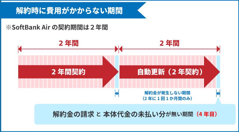 SoftBank Airで解約金と本体代金の未払い分が請求されない期間
