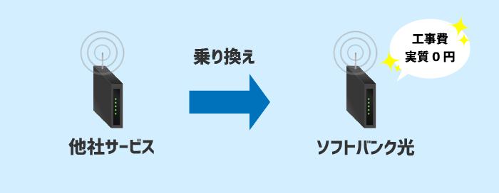 他社サービスからソフトバンク光に乗り換えると工事費実質0円