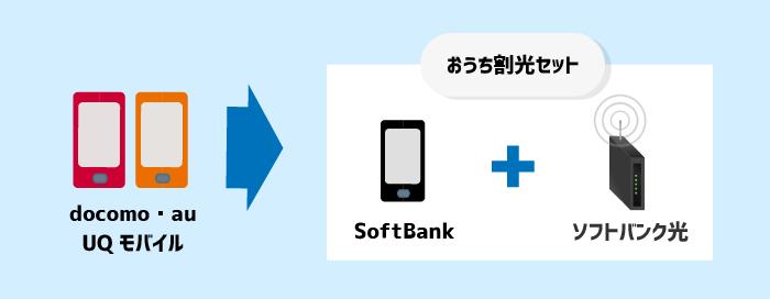 docomo・au・UQモバイルからSoftBankへ乗り換えておうち割光セットを適用させる