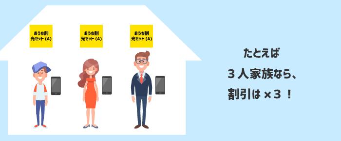 同じ住所に住む家族に適用されるおうち割光セット(A)