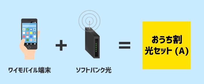 ワイモバイル欄末とソフトバンク光を契約すると、おうち割光セット(A)が適用できる