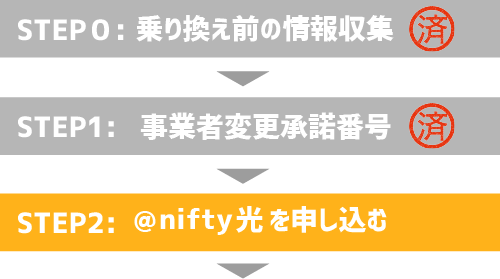 @nifty光に事業者変更するまでの流れ3
