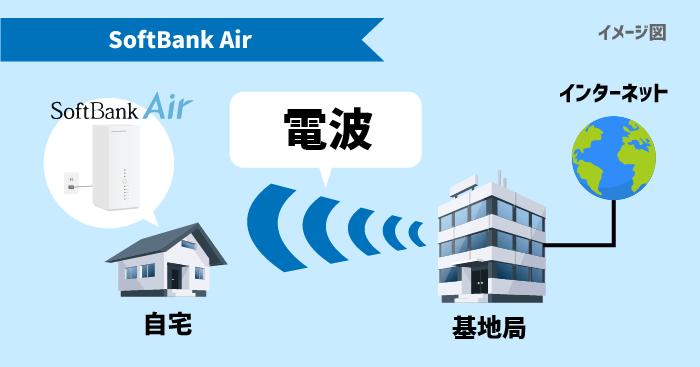 SoftBank Airは基地局から電波を受け取ることでインターネットが使える