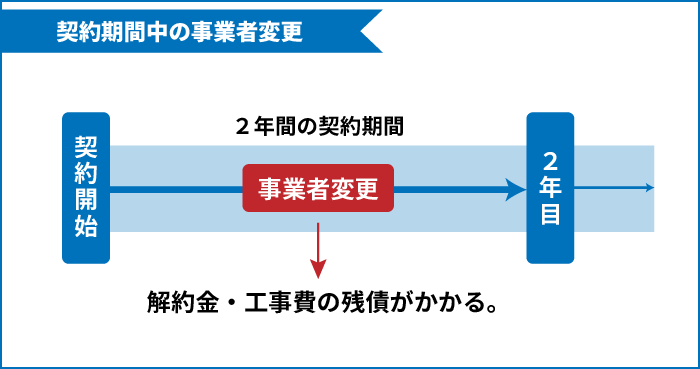 2年契約の途中で事業者変更をすると解約金の工事費に残債が請求される。