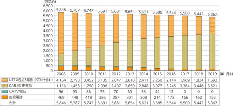 固定電話の加入契約者の推移(~2019年末)