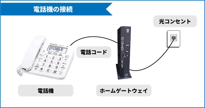電話機の接続方法「電話機-電話コード-ホームゲートウェイ-電話コード-電話コンセント」
