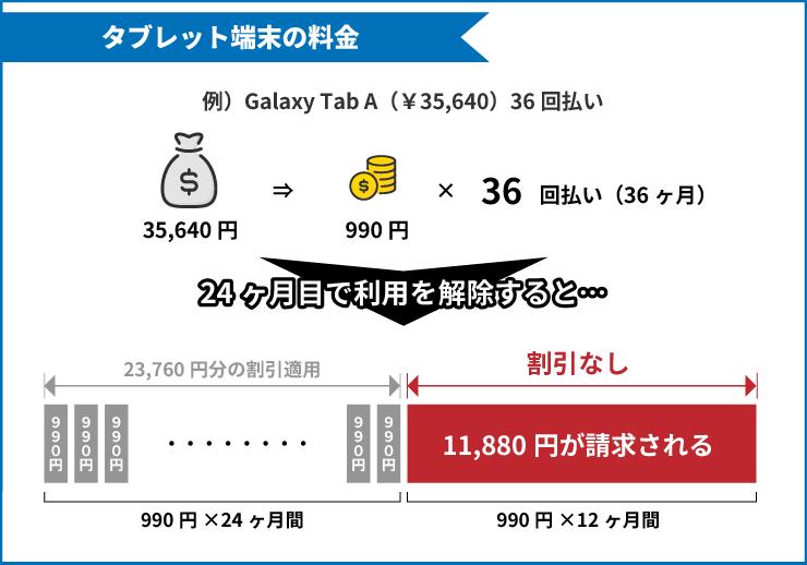 ジェイコムのタブレット:Galaxy Tab A(35,640円)を24ヶ月で利用解除したときにかかる端末料金