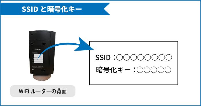 SSIDと暗号化キーがWiFiルーターの背面にあることを伝えるイラスト