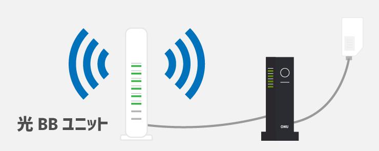 光BBユニットに接続する