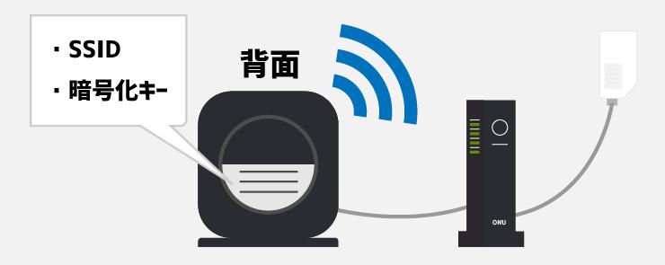 Wi-Fiルーターの背面にあるSSIDと暗号化キー