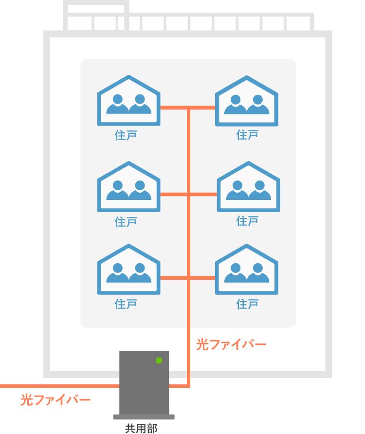 auひかりのマンション ギガ(光配線方式)の配線