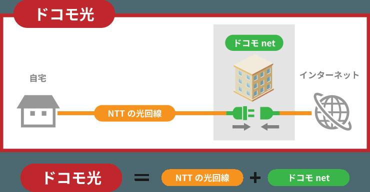 NTTの光回線を使ってドコモnetでインターネット接続するドコモ光