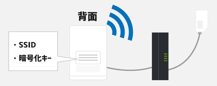 ホームゲートウェイの背面にWiFiを使うために必要なSSIDとパスワードが記載されている