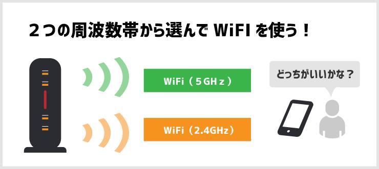 2つの周波数帯から選んでWiFiを使う