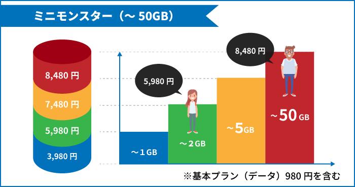 ソフトバンクのミニモンスター(~50GB)は使ったデータ量の分だけ料金がかかるプラン