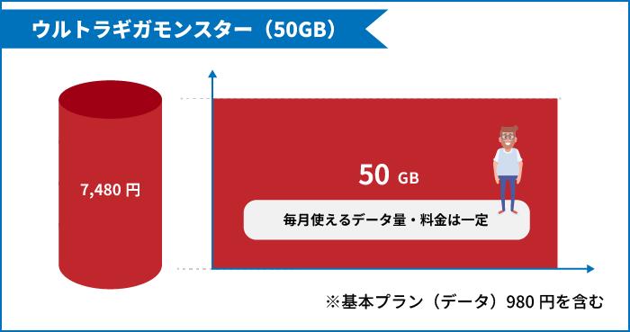 ウルトラギガモンスター+(50GB)は毎月使えるデータ量・料金は一定のプラン