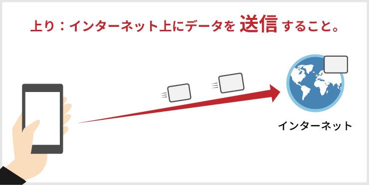 上り:インターネット上にデータを送信すること