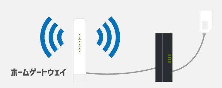 ONUにホームゲートウェイを接続してWiFiを飛ばす