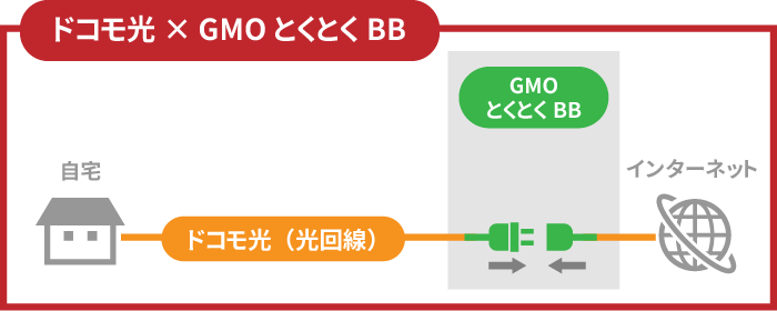 光回線のドコモ光とプロバイダーのGMOとくとくBBでインターネットに繋がる