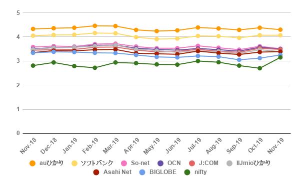 光回線サービス(1Gbps)の回線速度を1年間収集したデータを元に作成したグラフ