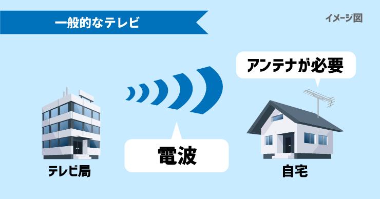 一般的なテレビは電波によってテレビ局から情報が送られるため自宅にアンテナの設置が必要。