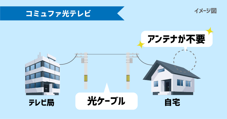 コミュファ光テレビは光ケーブルによってテレビ局から情報が送られるため自宅にアンテナの設置が不要。