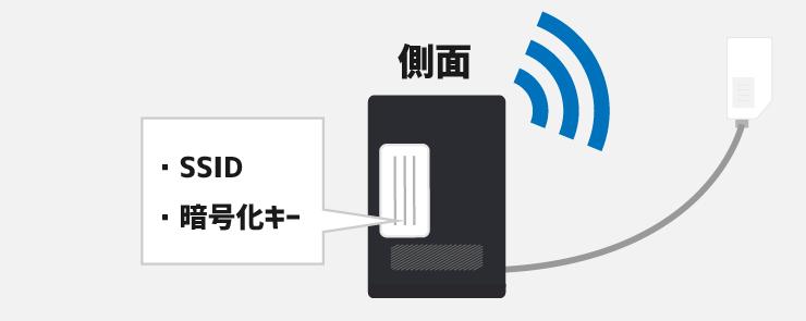 NURO光のONUの側面にあるSSIDと暗号化キー
