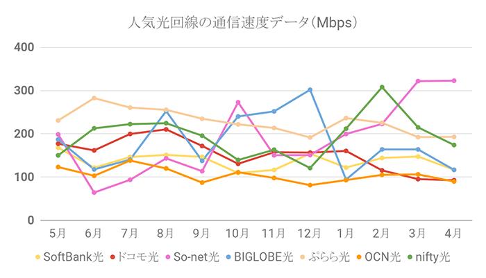 人気光回線の通信速度グラフ(4月27日更新)