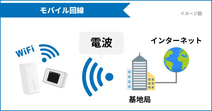 モバイル回線(ポケットWiFi、ホームルーター)のイメージ図
