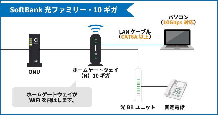 SoftBank光ファミリー・10ギガの配線図
