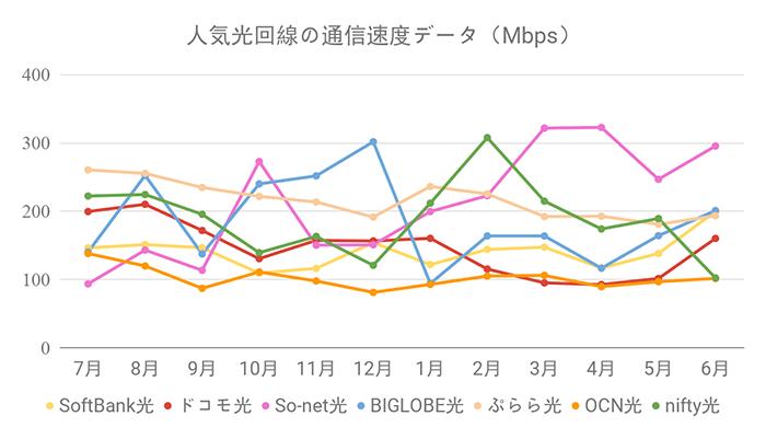 人気光回線の通信速度グラフ(6月29日更新)