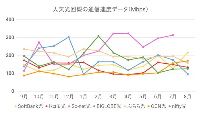 人気光回線の通信速度グラフ(8月31日更新)