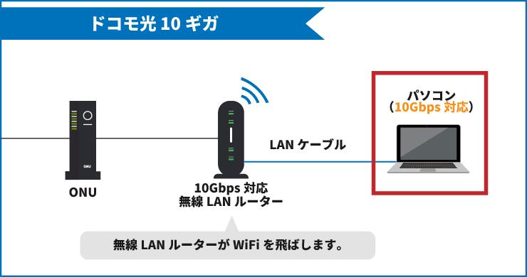ドコモ光10ギガの配線図【10Gbpsに対応したパソコン】