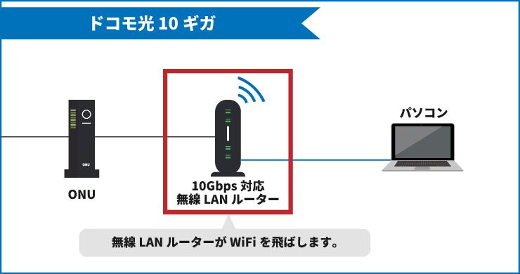 ドコモ光10ギガの配線図【10Gbpsに対応した無線LANルーター】