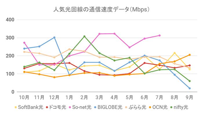 人気光回線の通信速度グラフ(9月30日更新)