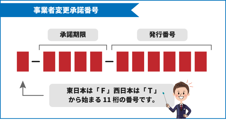 事業者変更承諾番号は11桁の英数字であることを説明するイラスト