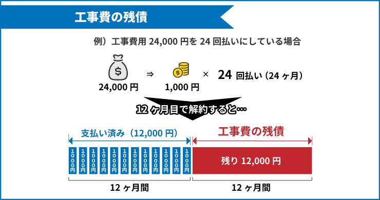 24,000円の工事費を1,000円の分割払いで行い、1年目で解約して発生する工事費の残債(12,000円)