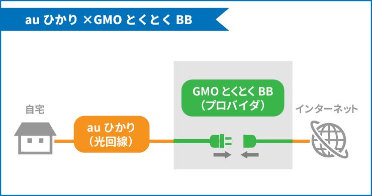 auひかり(光回線)とGMOとくとくBB(プロバイダ)を接続することで自宅でインターネットが使えるようになる